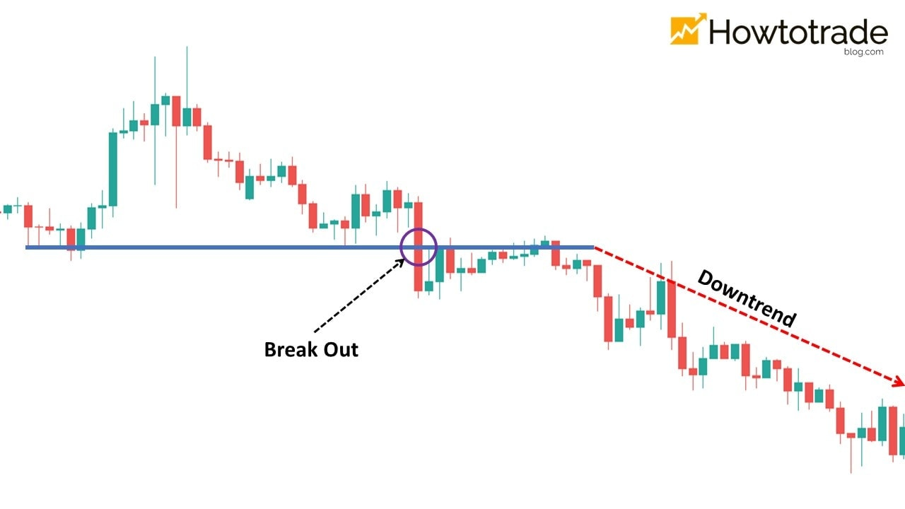 A practical example in which the price breaks out of the support and goes down