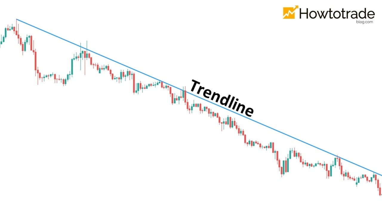 Draw a Trendline in a downtrend