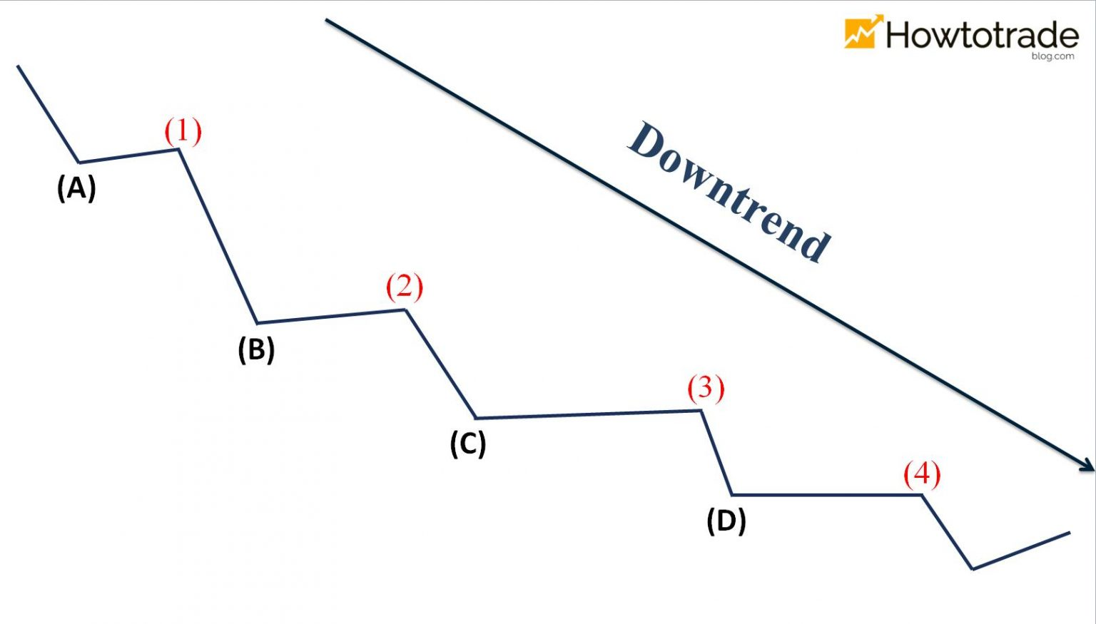 The ladder downtrend pattern
