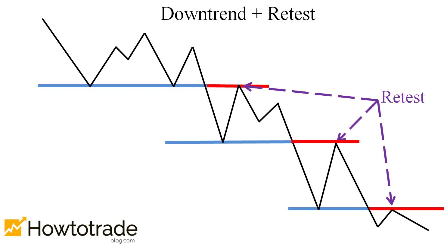 The price retests the levels in a downtrend