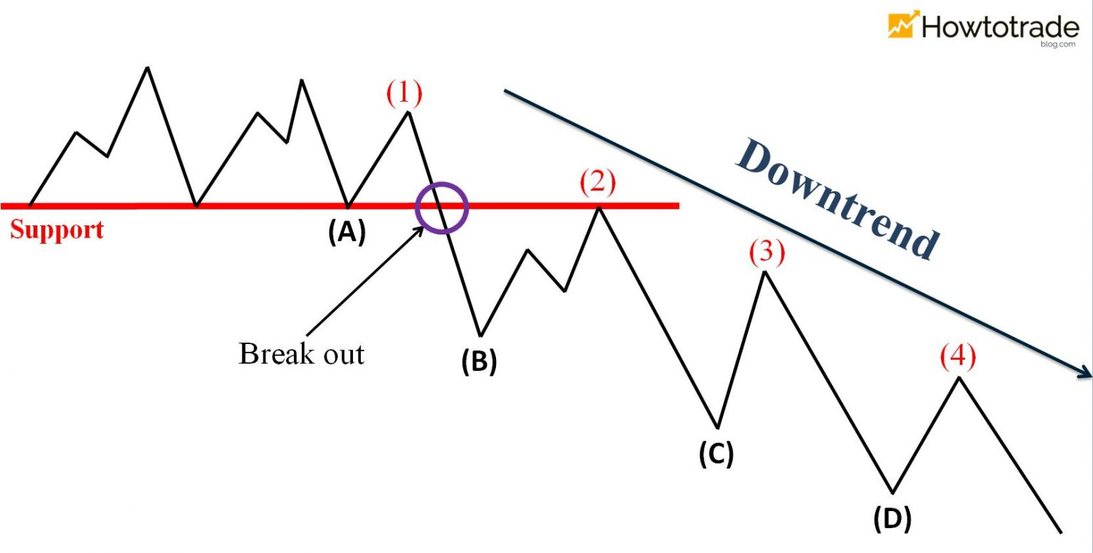 The price breaks out of the support and enters a downtrend