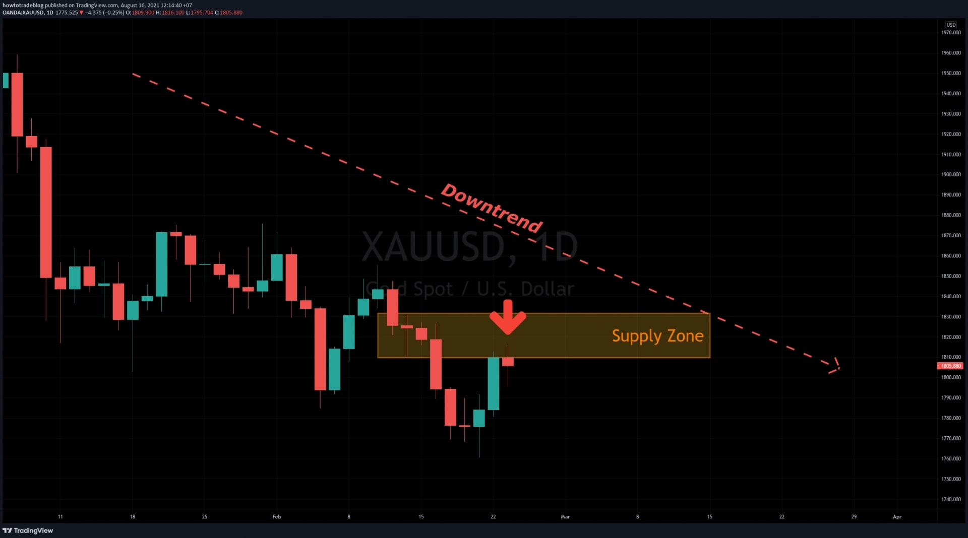 The gold price created a Supply zone in the downtrend
