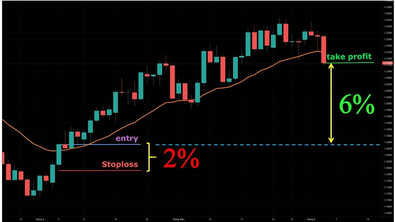 The 2% rule with EMA21 trading strategy