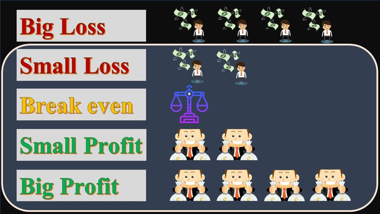 Account status when managing money with the Risk/Reward ratio