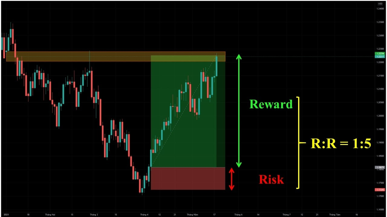 Change to trade with long time frames