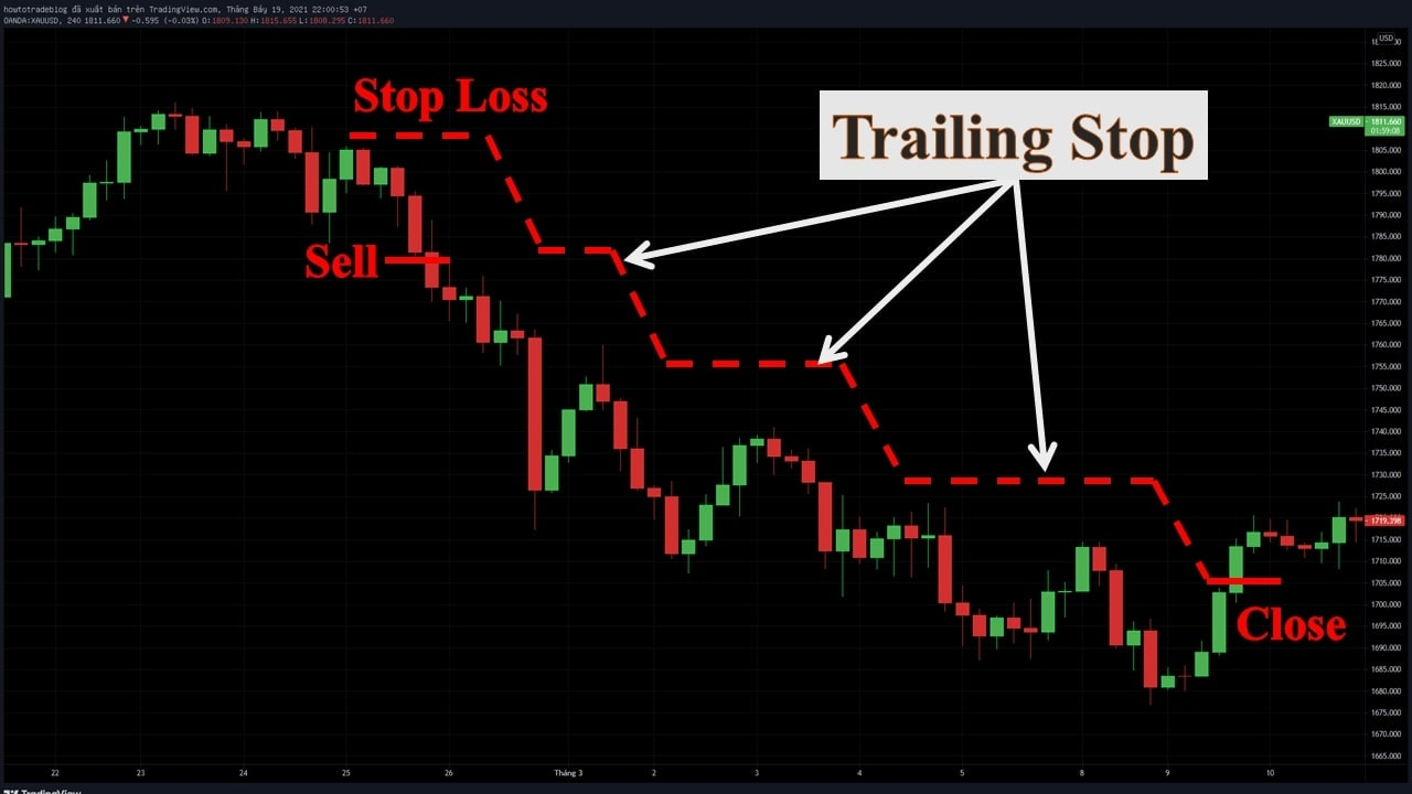 Trailing Stop example with SELL order