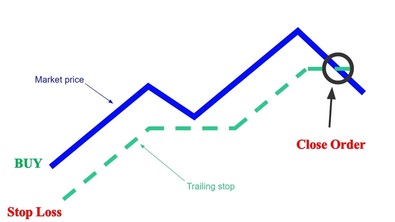 Trailing Stop example with BUY order