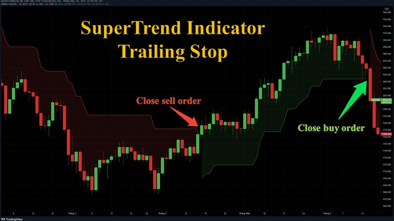 Use the Supertrend indicator