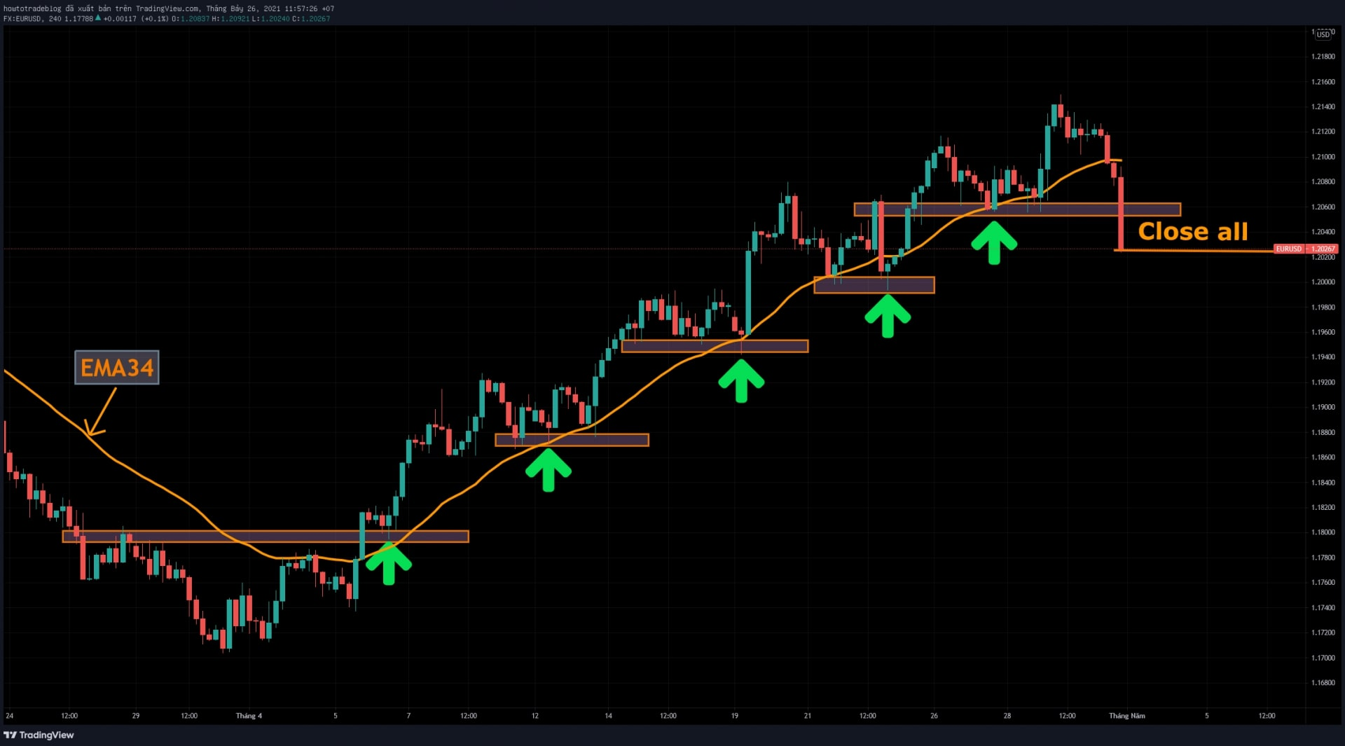 An example of Profit-holding with BUY positions